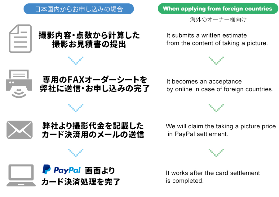 paypalメール決済手順