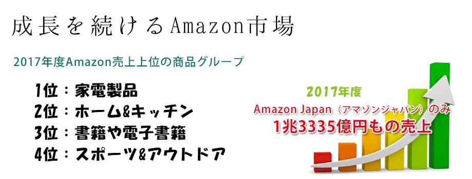 2017年のAmazonジャパン売上グラフ
